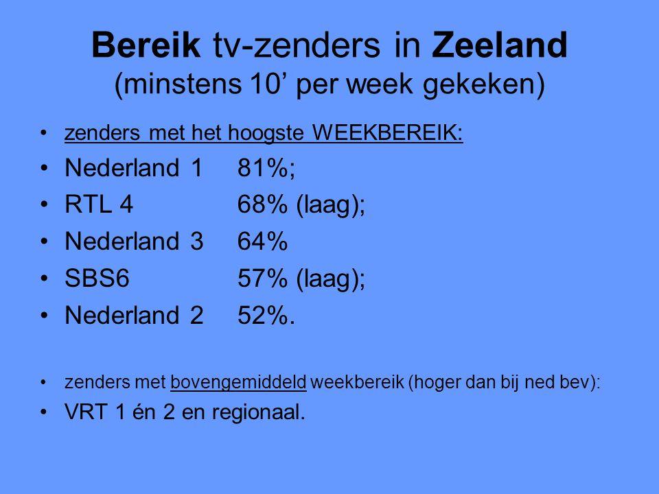 Bereik tv-zenders in Zeeland (minstens 10' per week gekeken) •zenders met het hoogste WEEKBEREIK: •Nederland 181%; •RTL 468% (laag); •Nederland 364% •SBS657% (laag); •Nederland 252%.