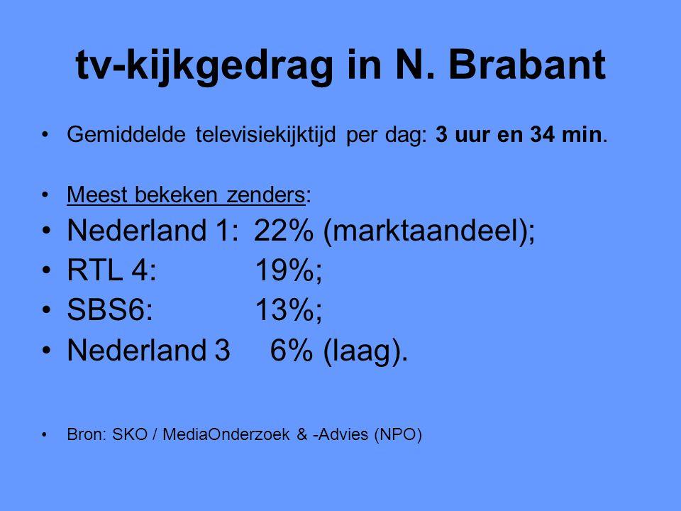 tv-kijkgedrag in N. Brabant •Gemiddelde televisiekijktijd per dag: 3 uur en 34 min. •Meest bekeken zenders: •Nederland 1: 22% (marktaandeel); •RTL 4: