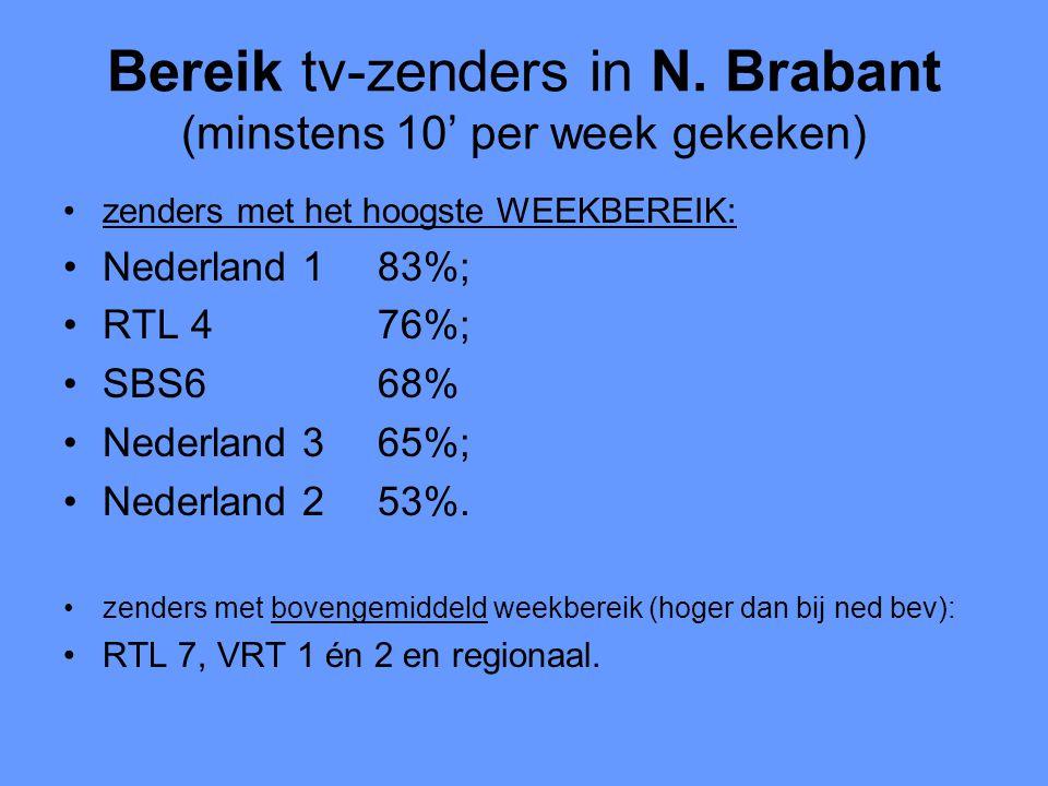 Bereik tv-zenders in N. Brabant (minstens 10' per week gekeken) •zenders met het hoogste WEEKBEREIK: •Nederland 183%; •RTL 476%; •SBS668% •Nederland 3