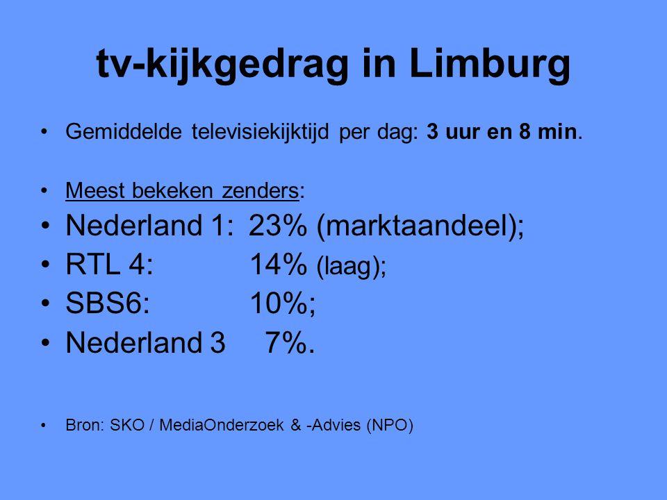 tv-kijkgedrag in Limburg •Gemiddelde televisiekijktijd per dag: 3 uur en 8 min. •Meest bekeken zenders: •Nederland 1: 23% (marktaandeel); •RTL 4: 14%