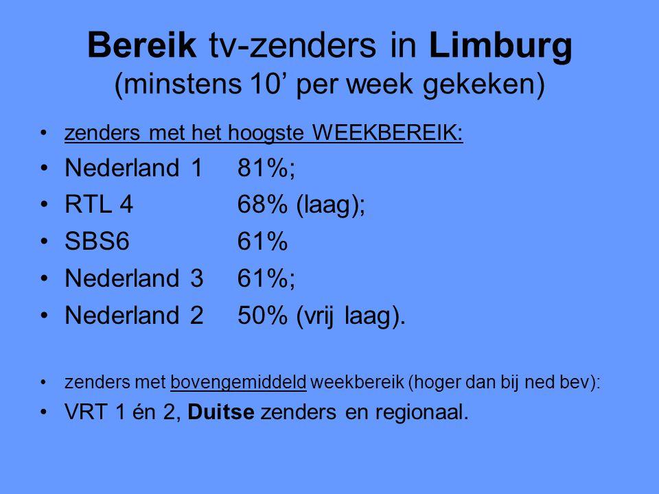 Bereik tv-zenders in Limburg (minstens 10' per week gekeken) •zenders met het hoogste WEEKBEREIK: •Nederland 181%; •RTL 468% (laag); •SBS661% •Nederland 361%; •Nederland 250% (vrij laag).