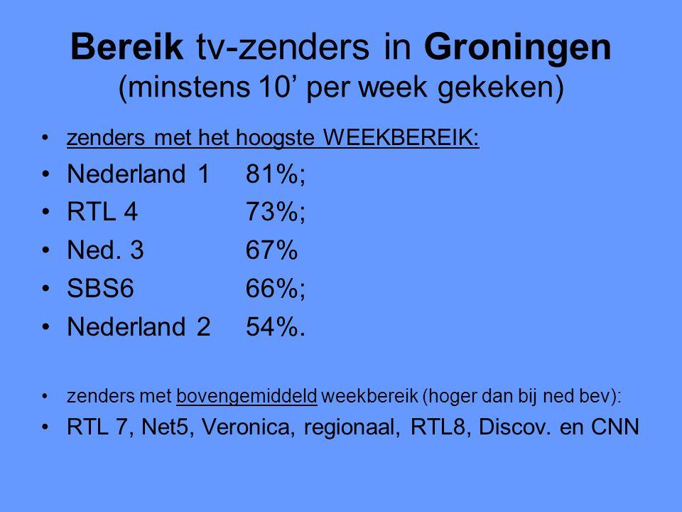 Bereik tv-zenders in Groningen (minstens 10' per week gekeken) •zenders met het hoogste WEEKBEREIK: •Nederland 181%; •RTL 473%; •Ned. 367% •SBS666%; •