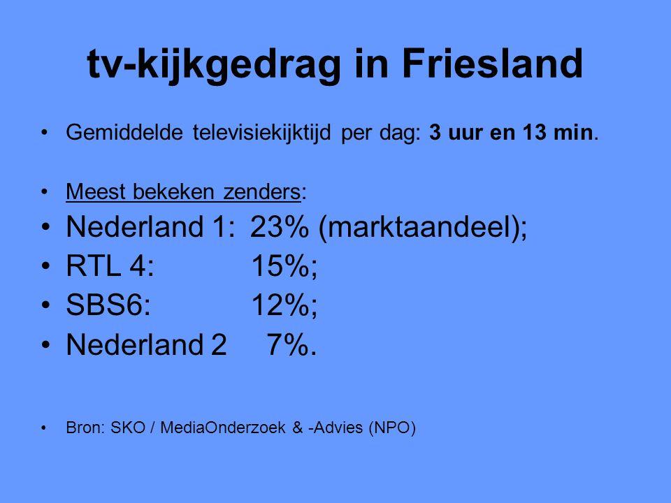 tv-kijkgedrag in Friesland •Gemiddelde televisiekijktijd per dag: 3 uur en 13 min. •Meest bekeken zenders: •Nederland 1: 23% (marktaandeel); •RTL 4: 1