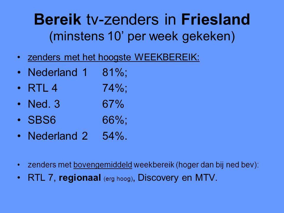 Bereik tv-zenders in Friesland (minstens 10' per week gekeken) •zenders met het hoogste WEEKBEREIK: •Nederland 181%; •RTL 474%; •Ned. 367% •SBS666%; •