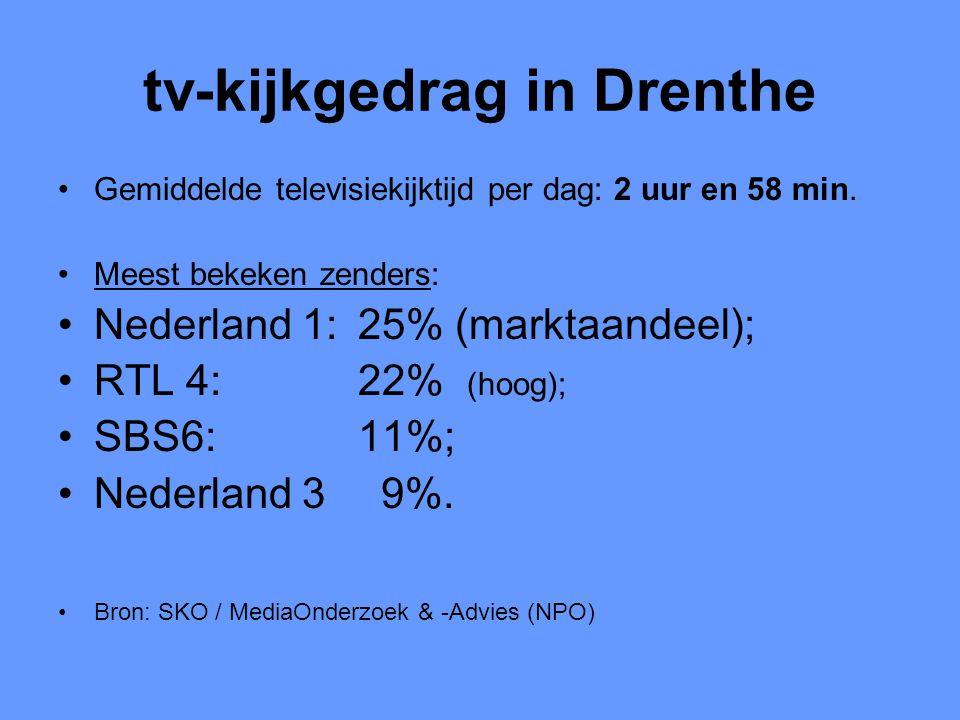 tv-kijkgedrag in Drenthe •Gemiddelde televisiekijktijd per dag: 2 uur en 58 min. •Meest bekeken zenders: •Nederland 1: 25% (marktaandeel); •RTL 4: 22%