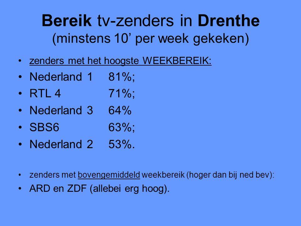 Bereik tv-zenders in Drenthe (minstens 10' per week gekeken) •zenders met het hoogste WEEKBEREIK: •Nederland 181%; •RTL 471%; •Nederland 364% •SBS663%; •Nederland 253%.