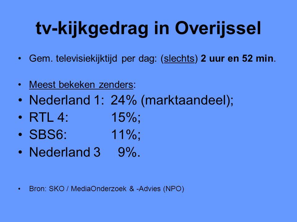 tv-kijkgedrag in Overijssel •Gem. televisiekijktijd per dag: (slechts) 2 uur en 52 min. •Meest bekeken zenders: •Nederland 1: 24% (marktaandeel); •RTL