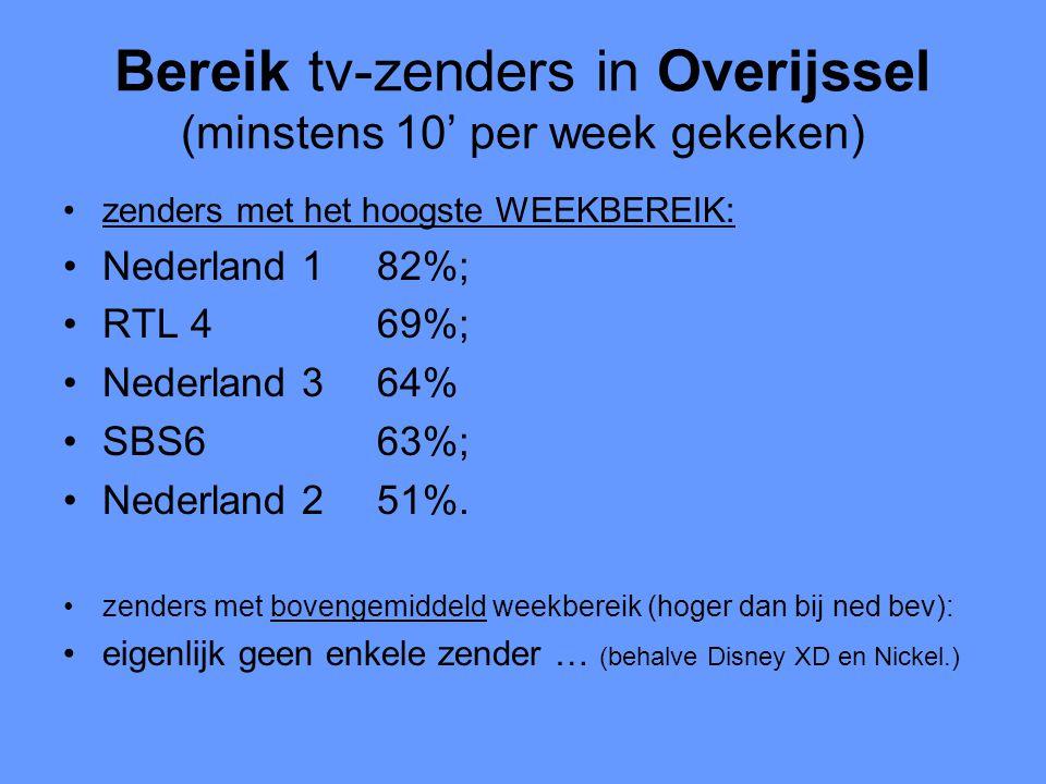 Bereik tv-zenders in Overijssel (minstens 10' per week gekeken) •zenders met het hoogste WEEKBEREIK: •Nederland 182%; •RTL 469%; •Nederland 364% •SBS663%; •Nederland 251%.