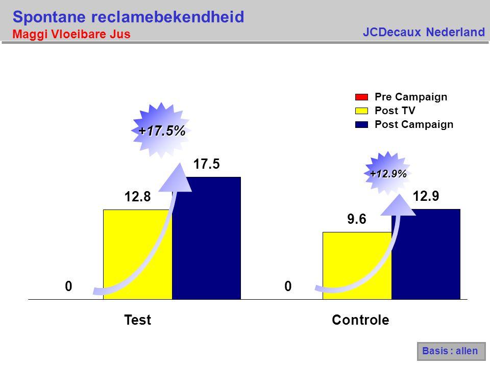 JCDecaux Nederland Spontane reclamebekendheid Maggi Vloeibare Jus Basis : allen 00 12.8 9.6 17.5 12.9 TestControle +12.9% +17.5% Pre Campaign Post TV Post Campaign