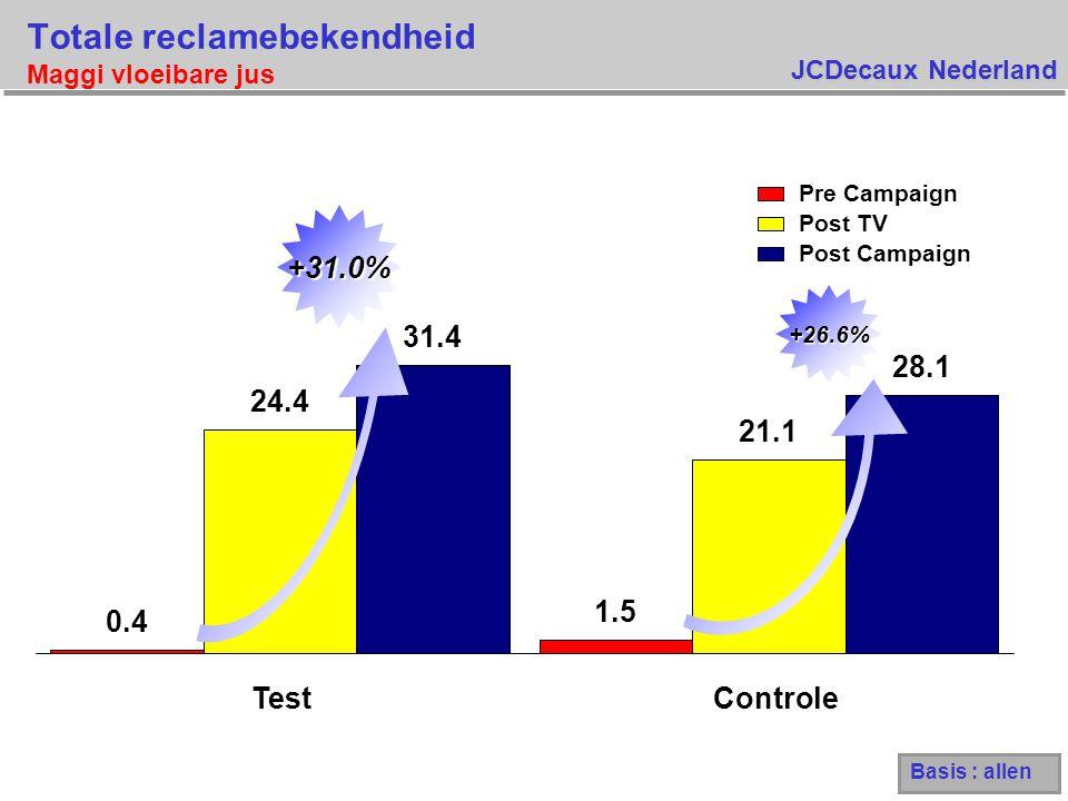 JCDecaux Nederland Totale reclamebekendheid Maggi vloeibare jus Basis : allen 0.4 1.5 24.4 21.1 31.4 28.1 TestControle +26.6% +31.0% Pre Campaign Post TV Post Campaign