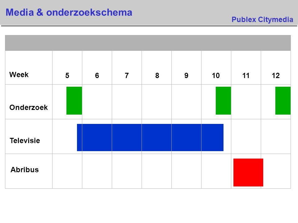 JCDecaux Nederland Onderzoeksopzet v Het onderzoek werd uitgevoerd in drie fases: Pre campaign(0-meting) Post TV campaign(1-meting) Post campaign(2-meting) v Een TV campagne van vijf weken gevolgd door een Abribus campagne van één week.
