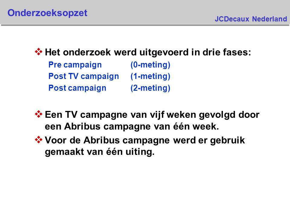 JCDecaux Nederland Aankoop intentie – Maggi Vloeibare Jus (post campaign) Basis : allen die nog niet Maggi Vloeibaar geprobeerd hadden Gaat het zeker proberen Gaat het waarschijnlijk proberen