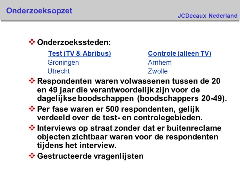 JCDecaux Nederland Onderzoeksopzet v Onderzoekssteden: Test (TV & Abribus)Controle (alleen TV) GroningenArnhem UtrechtZwolle v Respondenten waren volwassenen tussen de 20 en 49 jaar die verantwoordelijk zijn voor de dagelijkse boodschappen (boodschappers 20-49).