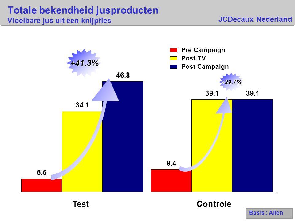 JCDecaux Nederland Gebruik van jusproducten – spontaan Vloeibare jus uit een knijpfles Basis : allen Pre Campaign Post TV Post Campaign