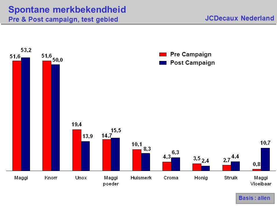 JCDecaux Nederland Spontane merkbekendheid Alle Maggi producten Basis : allen Pre Campaign Post TV Post Campaign