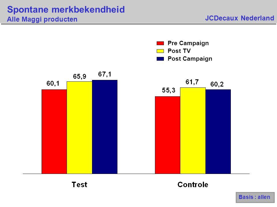 JCDecaux Nederland Spontane reclamebekendheid Alle Maggi producten Basis : allen 5.4 7.1 20.9 22.6 40.1 23.5 TestControle +16.4% Pre Campaign Post TV Post Campaign +34,7%