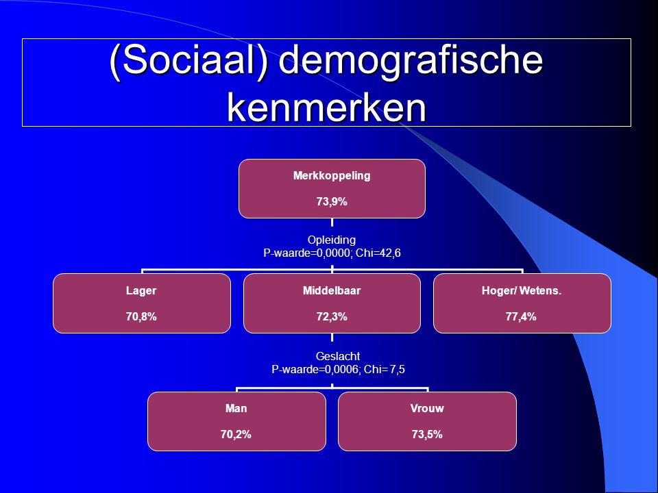 Merkkoppeling 73,9% Opleiding P-waarde=0,0000; Chi=42,6 Lager 70,8% Middelbaar 72,3% Hoger/ Wetens. 77,4% Geslacht P-waarde=0,0006; Chi= 7,5 Man 70,2%