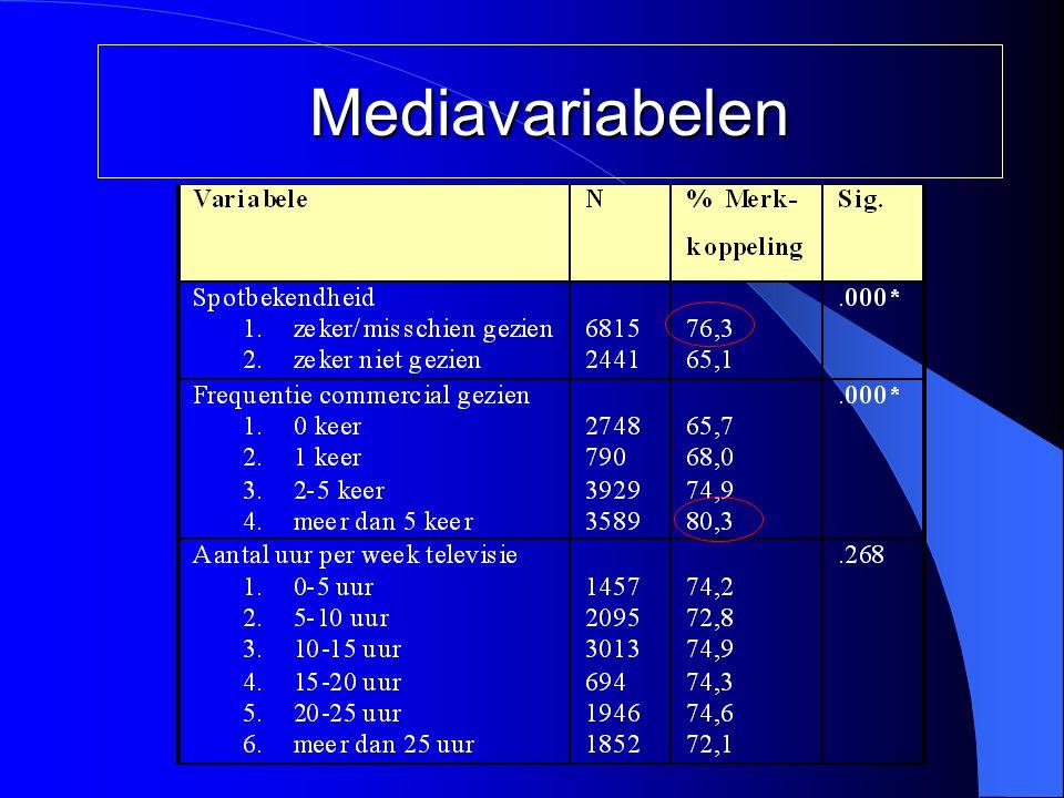 Mediavariabelen