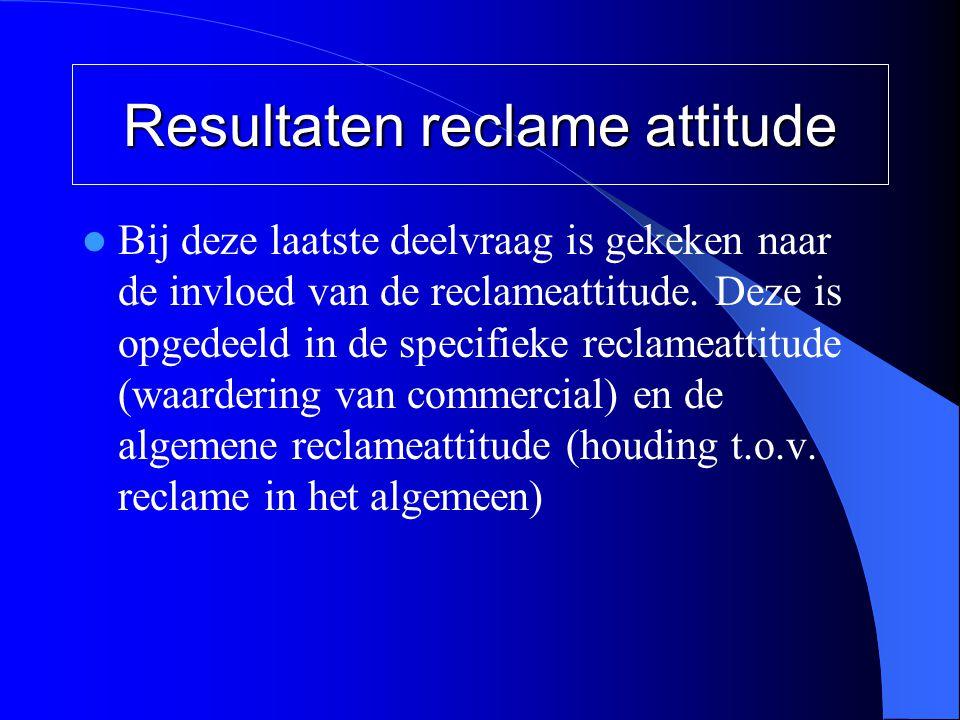 Resultaten reclame attitude  Bij deze laatste deelvraag is gekeken naar de invloed van de reclameattitude. Deze is opgedeeld in de specifieke reclame