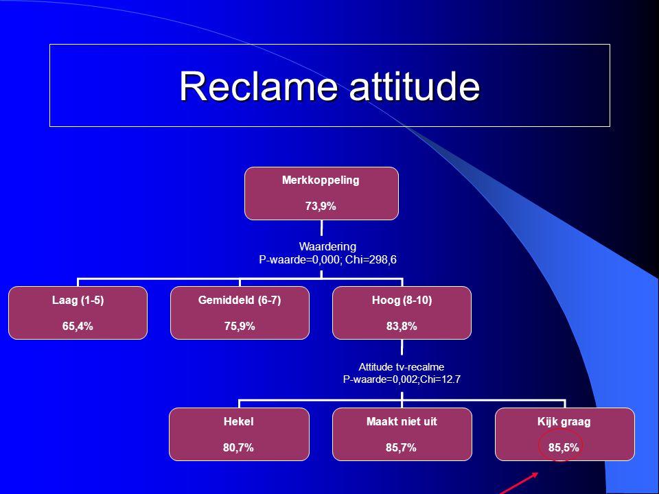 Merkkoppeling 73,9% Waardering P-waarde=0,000; Chi=298,6 Laag (1-5) 65,4% Gemiddeld (6-7) 75,9% Hoog (8-10) 83,8% Attitude tv-recalme P-waarde=0,002;C