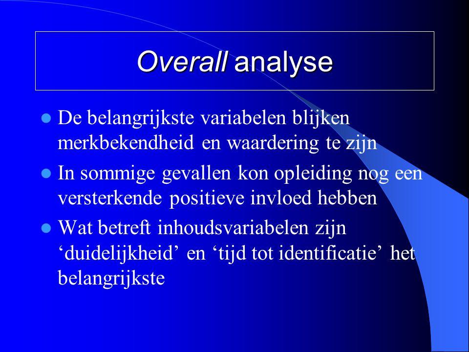 Overall analyse  De belangrijkste variabelen blijken merkbekendheid en waardering te zijn  In sommige gevallen kon opleiding nog een versterkende po