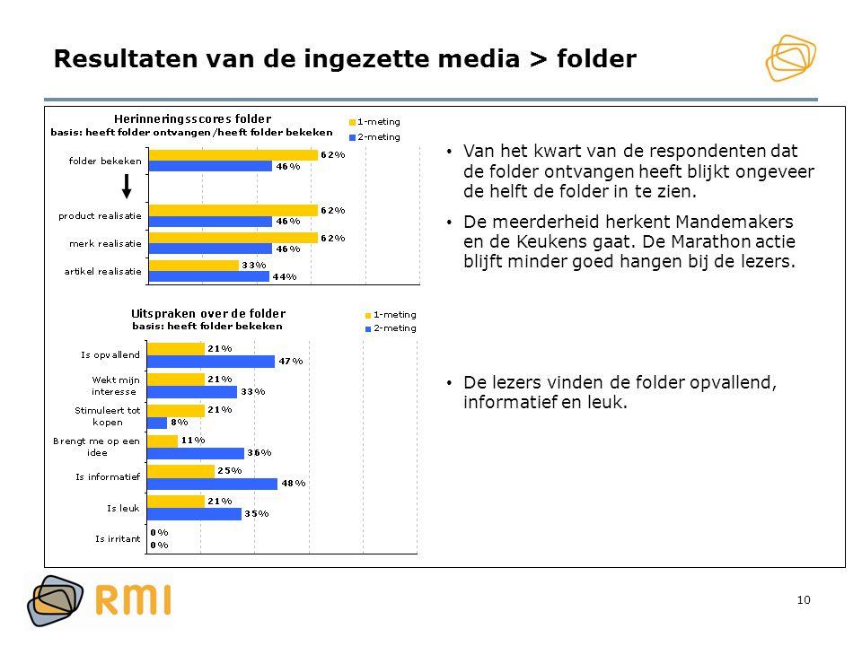 10 Resultaten van de ingezette media > folder • Van het kwart van de respondenten dat de folder ontvangen heeft blijkt ongeveer de helft de folder in