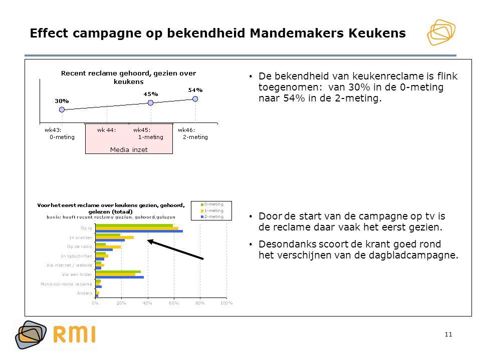 11 Effect campagne op bekendheid Mandemakers Keukens • De bekendheid van keukenreclame is flink toegenomen: van 30% in de 0-meting naar 54% in de 2-me