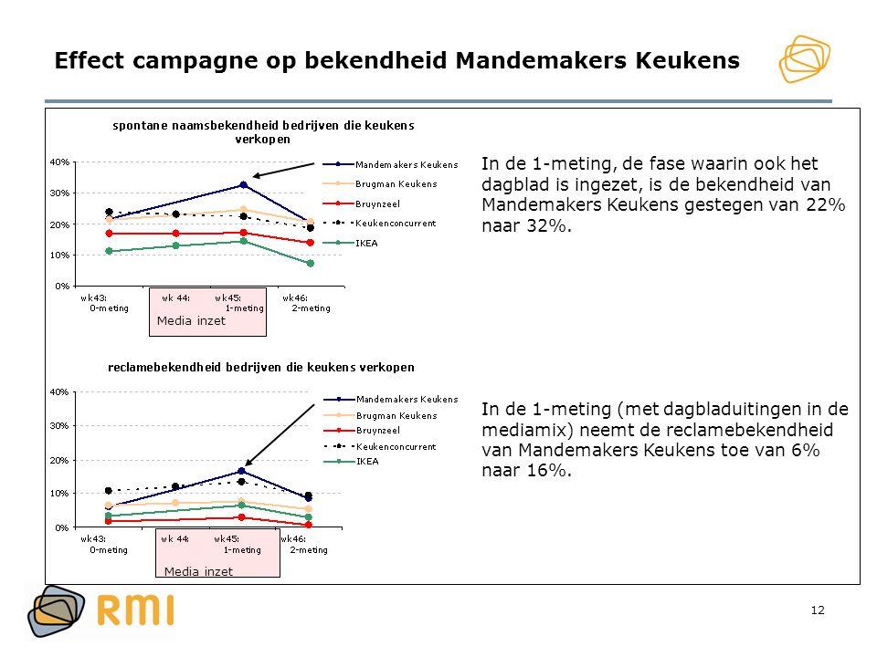 12 Effect campagne op bekendheid Mandemakers Keukens In de 1-meting, de fase waarin ook het dagblad is ingezet, is de bekendheid van Mandemakers Keuke