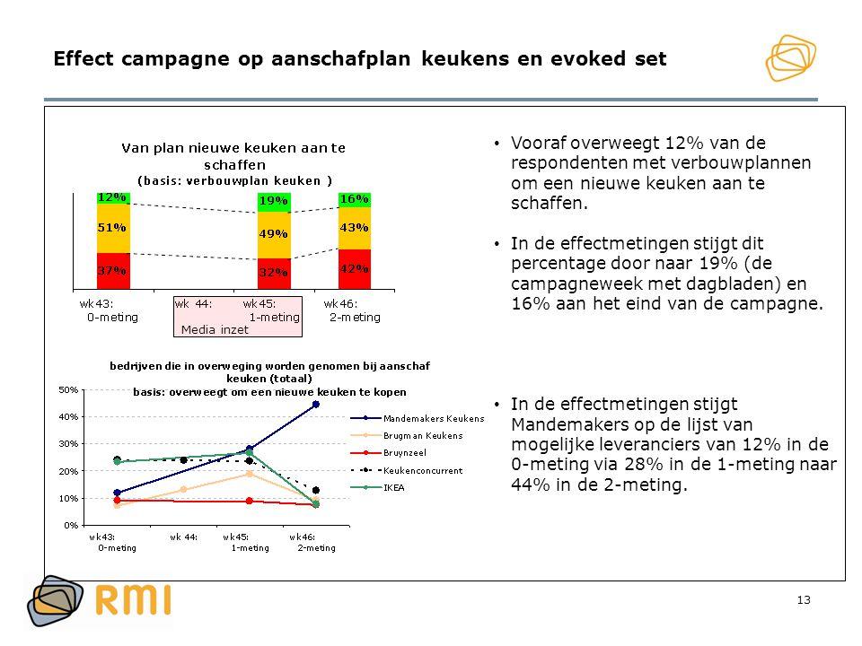 13 Effect campagne op aanschafplan keukens en evoked set • Vooraf overweegt 12% van de respondenten met verbouwplannen om een nieuwe keuken aan te sch