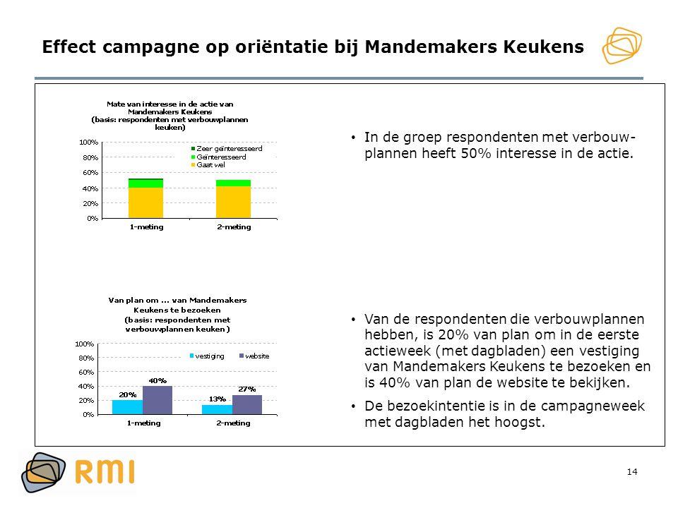14 Effect campagne op oriëntatie bij Mandemakers Keukens • In de groep respondenten met verbouw- plannen heeft 50% interesse in de actie. • Van de res