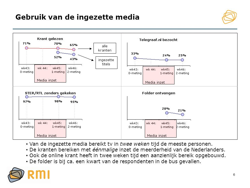 6 Gebruik van de ingezette media Media inzet alle kranten ingezette titels Media inzet • Van de ingezette media bereikt tv in twee weken tijd de meest