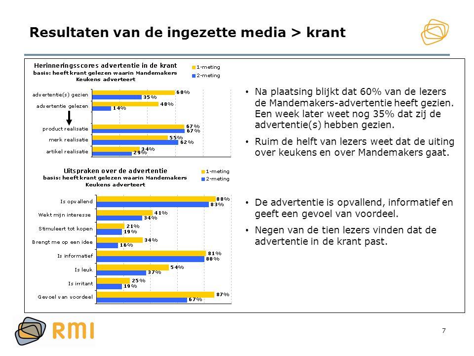 7 Resultaten van de ingezette media > krant • Na plaatsing blijkt dat 60% van de lezers de Mandemakers-advertentie heeft gezien. Een week later weet n