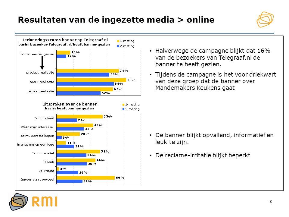 8 Resultaten van de ingezette media > online • Halverwege de campagne blijkt dat 16% van de bezoekers van Telegraaf.nl de banner te heeft gezien. • Ti