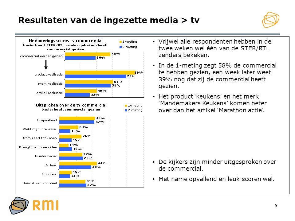 9 Resultaten van de ingezette media > tv • Vrijwel alle respondenten hebben in de twee weken wel één van de STER/RTL zenders bekeken. • In de 1-meting