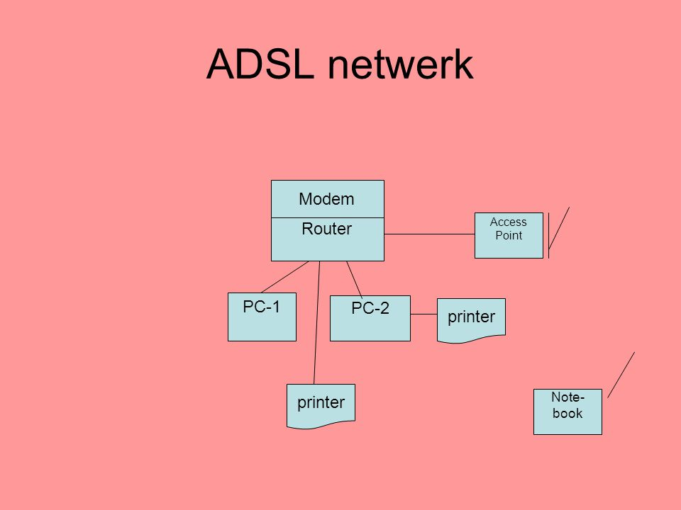 ADSL netwerk Router PC-1 PC-2 Access Point Modem Note- book printer