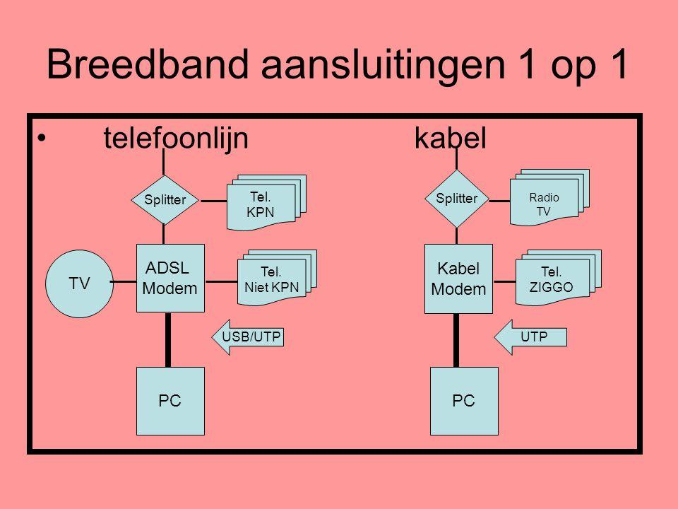 Breedband aansluitingen 1 op 1 • telefoonlijn kabel ADSL Modem PC Kabel Modem PC Splitter Tel. KPN Radio TV USB/UTPUTP Tel. Niet KPN Tel. ZIGGO TV