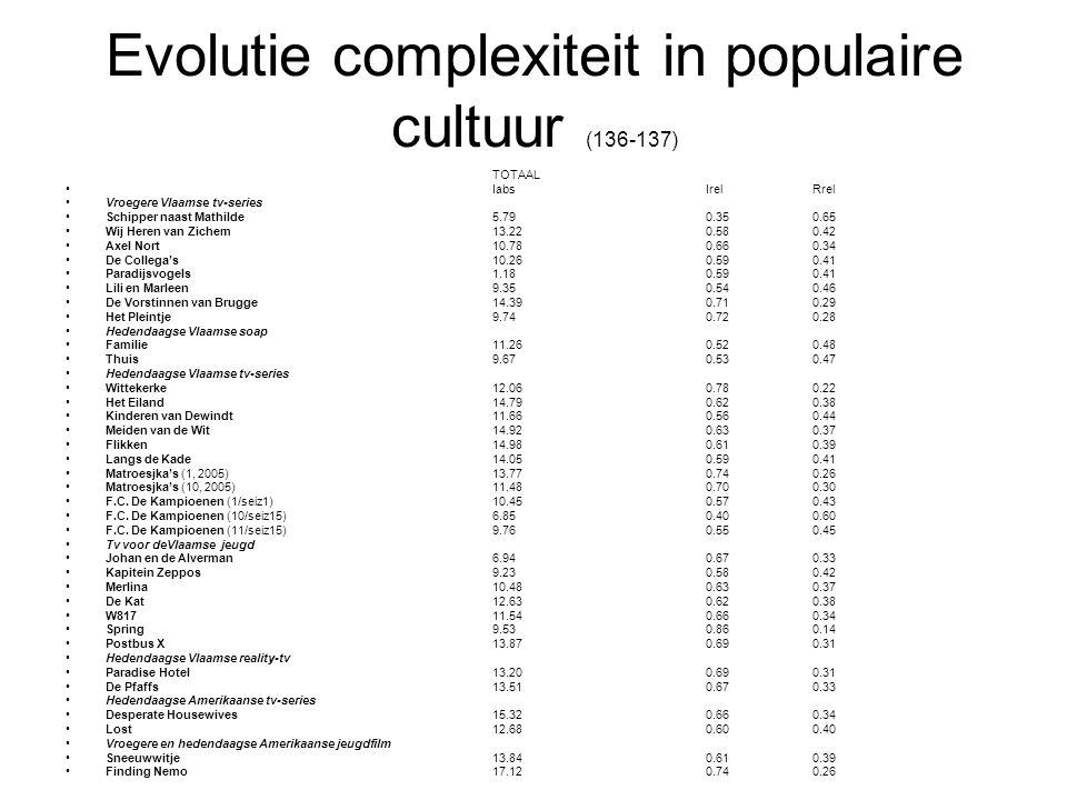 Evolutie complexiteit in populaire cultuur (136-137) TOTAAL •IabsIrelRrel •Vroegere Vlaamse tv-series •Schipper naast Mathilde5.790.350.65 •Wij Heren