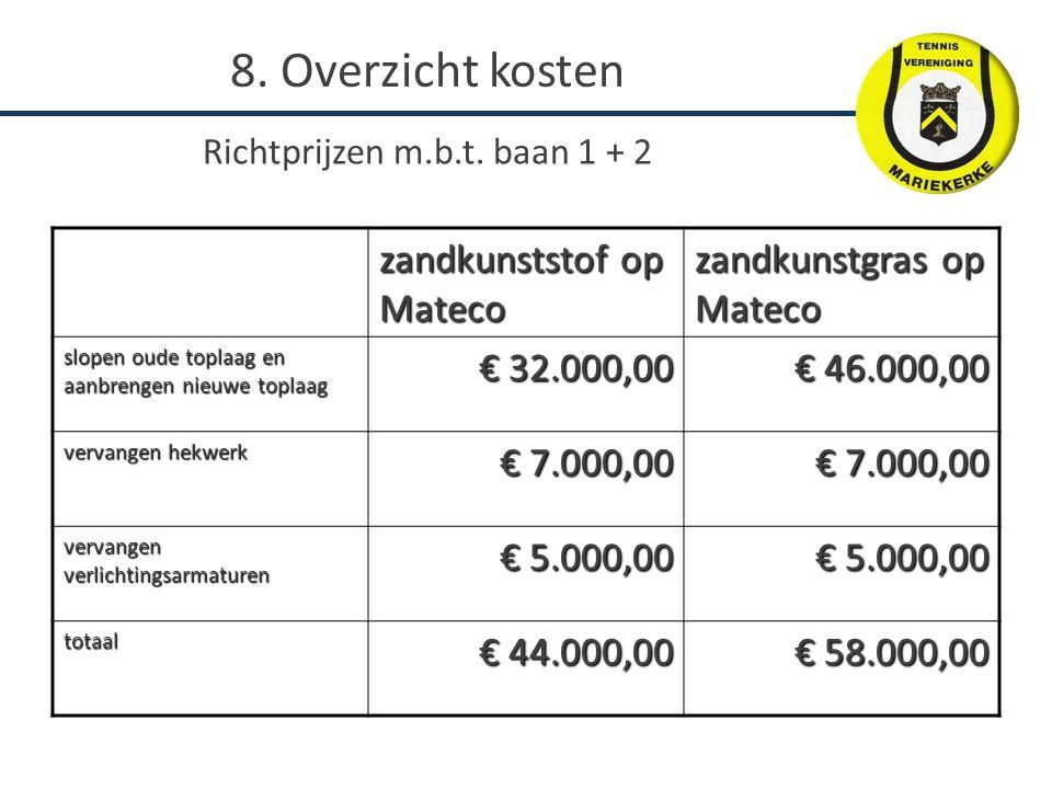 zandkunststof op Mateco zandkunstgras op Mateco slopen oude toplaag en aanbrengen nieuwe toplaag € 32.000,00 € 46.000,00 vervangen hekwerk € 7.000,00