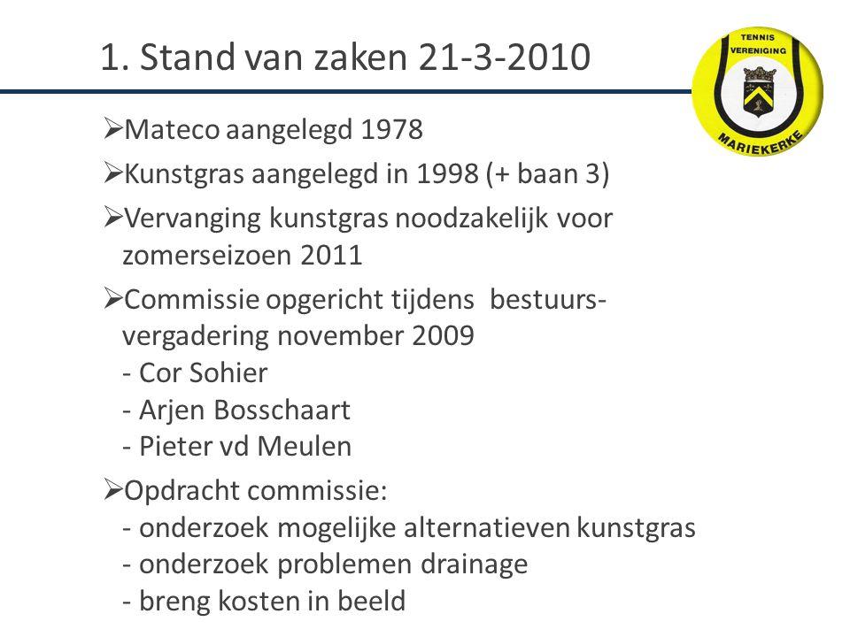  Mateco aangelegd 1978  Kunstgras aangelegd in 1998 (+ baan 3)  Vervanging kunstgras noodzakelijk voor zomerseizoen 2011  Commissie opgericht tijd