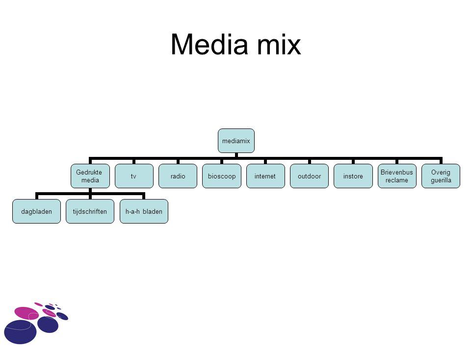 Mediaplan Een mediaplan bestaat uit een aantal onderdelen: 1.mediadoelstellingen 2.Voorlopig mediabudget 3.Mediastrategie 4.Definitief mediabudget 5.Plaatsingsschema