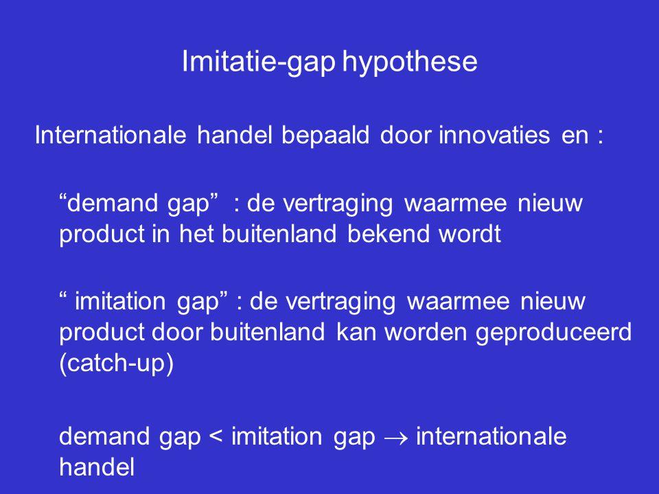 """Imitatie-gap hypothese Internationale handel bepaald door innovaties en : """"demand gap"""" : de vertraging waarmee nieuw product in het buitenland bekend"""