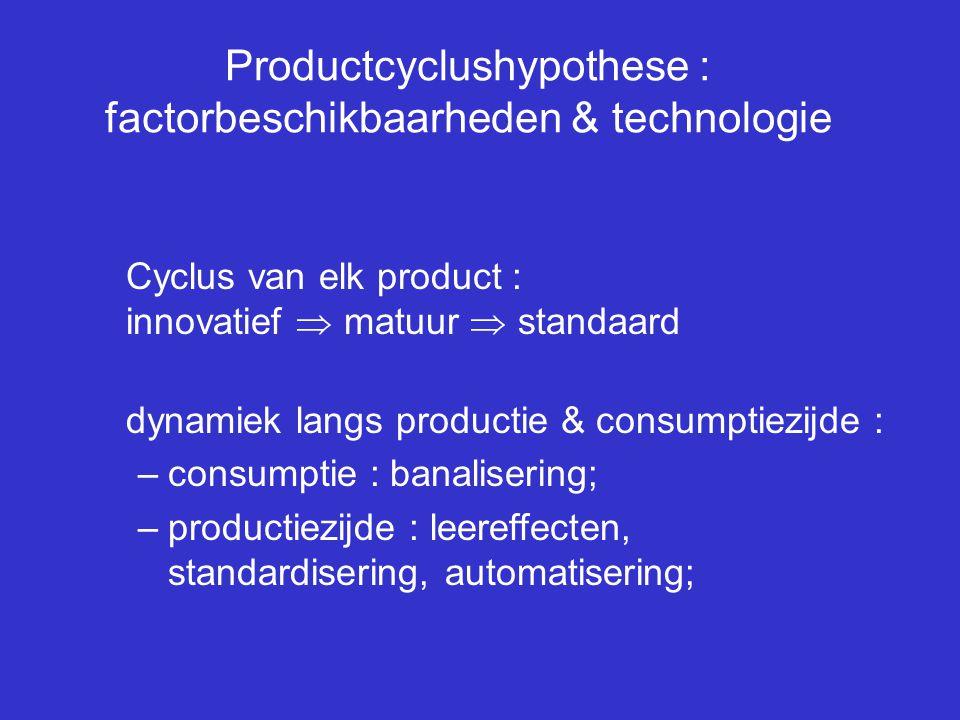 Productcyclushypothese : factorbeschikbaarheden & technologie Cyclus van elk product : innovatief  matuur  standaard dynamiek langs productie & cons