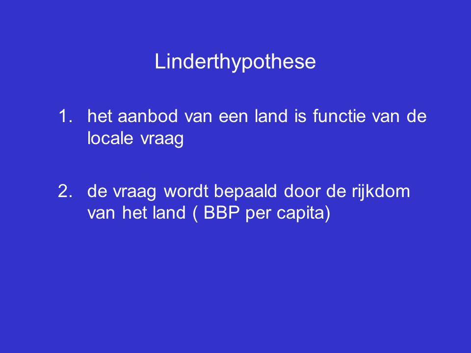 Linderthypothese 1.het aanbod van een land is functie van de locale vraag 2.de vraag wordt bepaald door de rijkdom van het land ( BBP per capita)