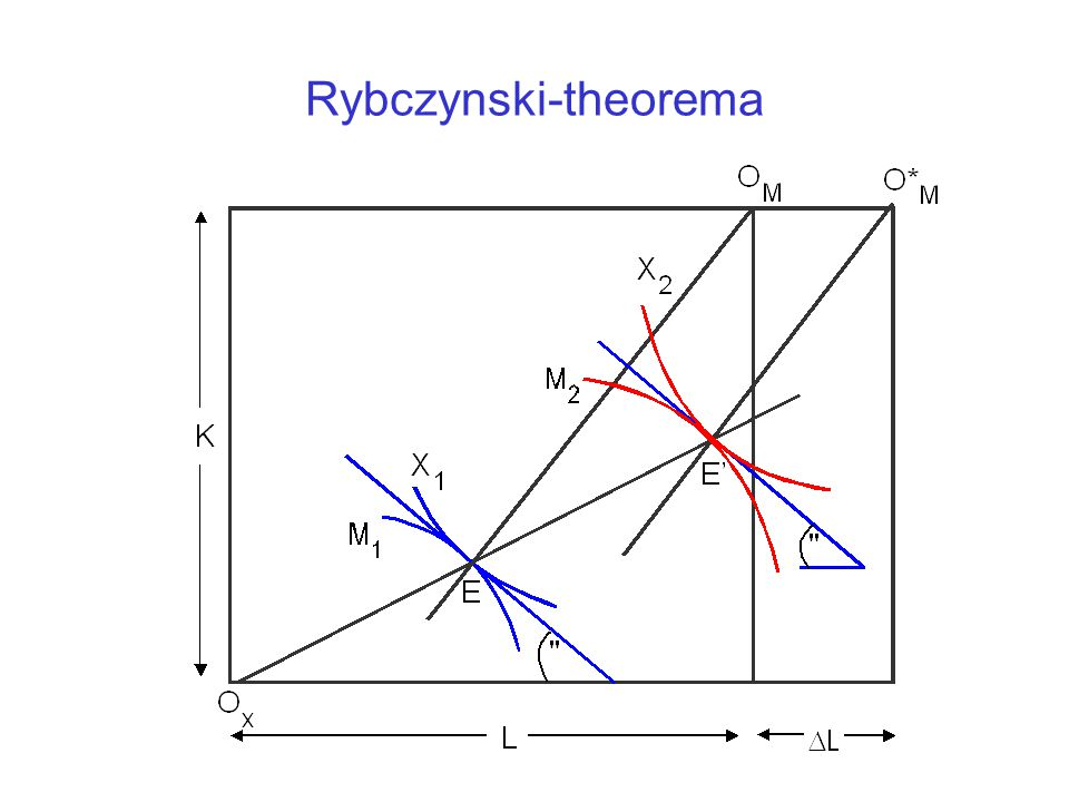 Rybczynski-theorema