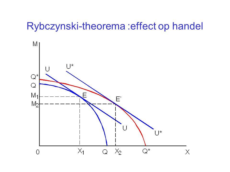 Rybczynski-theorema :effect op handel