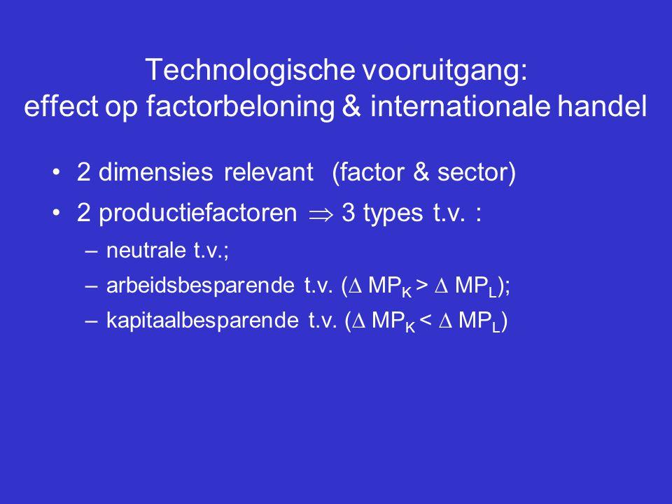 Technologische vooruitgang: effect op factorbeloning & internationale handel •2 dimensies relevant (factor & sector) •2 productiefactoren  3 types t.