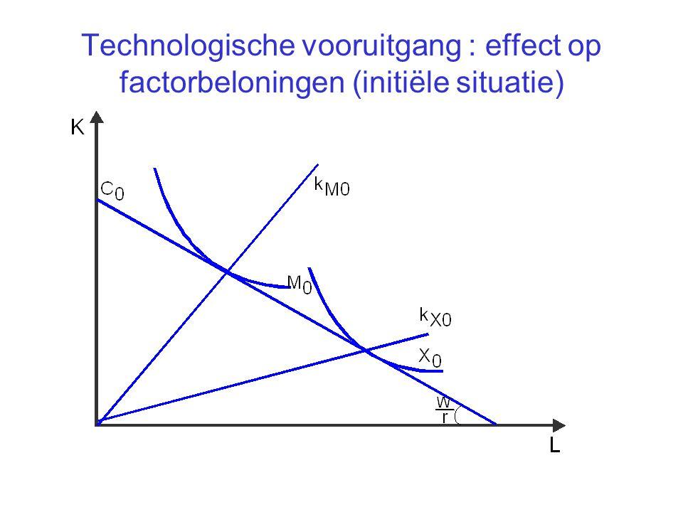 Technologische vooruitgang : effect op factorbeloningen (initiële situatie)