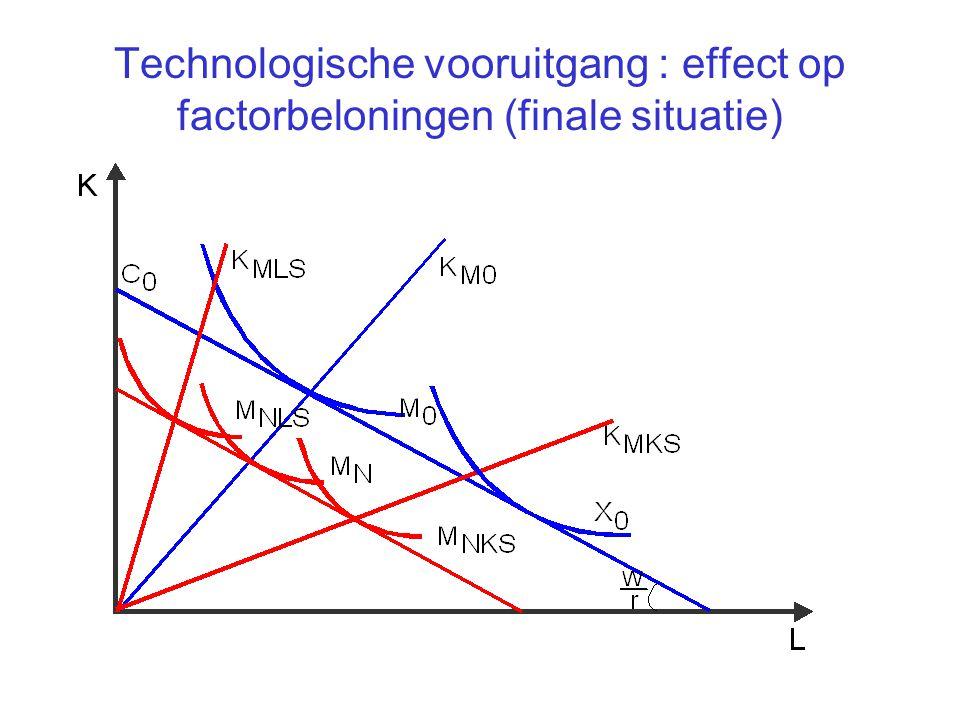 Technologische vooruitgang : effect op factorbeloningen (finale situatie)