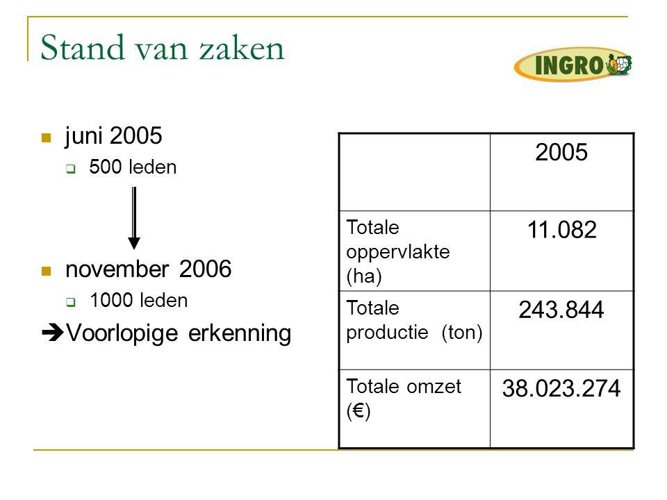 Stand van zaken  juni 2005  500 leden  november 2006  1000 leden  Voorlopige erkenning 2005 Totale oppervlakte (ha) 11.082 Totale productie (ton)