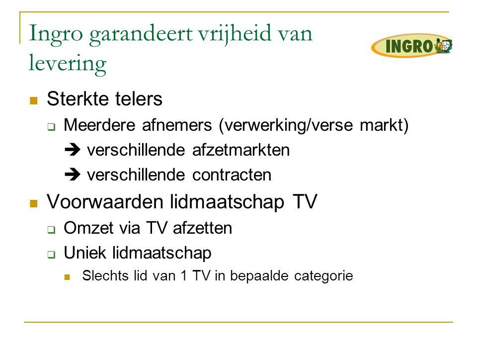 Ingro garandeert vrijheid van levering  TV rond 1 afnemend bedrijf  Volledige omzet geschikt voor dit afnemend bedrijf  Ingro  samenwerking met alle groenteverwerkende of handelsbedrijven  Meerdere afzetmarkten blijven mogelijk  Verschillende types contracten/voorwaarden blijven haalbaar